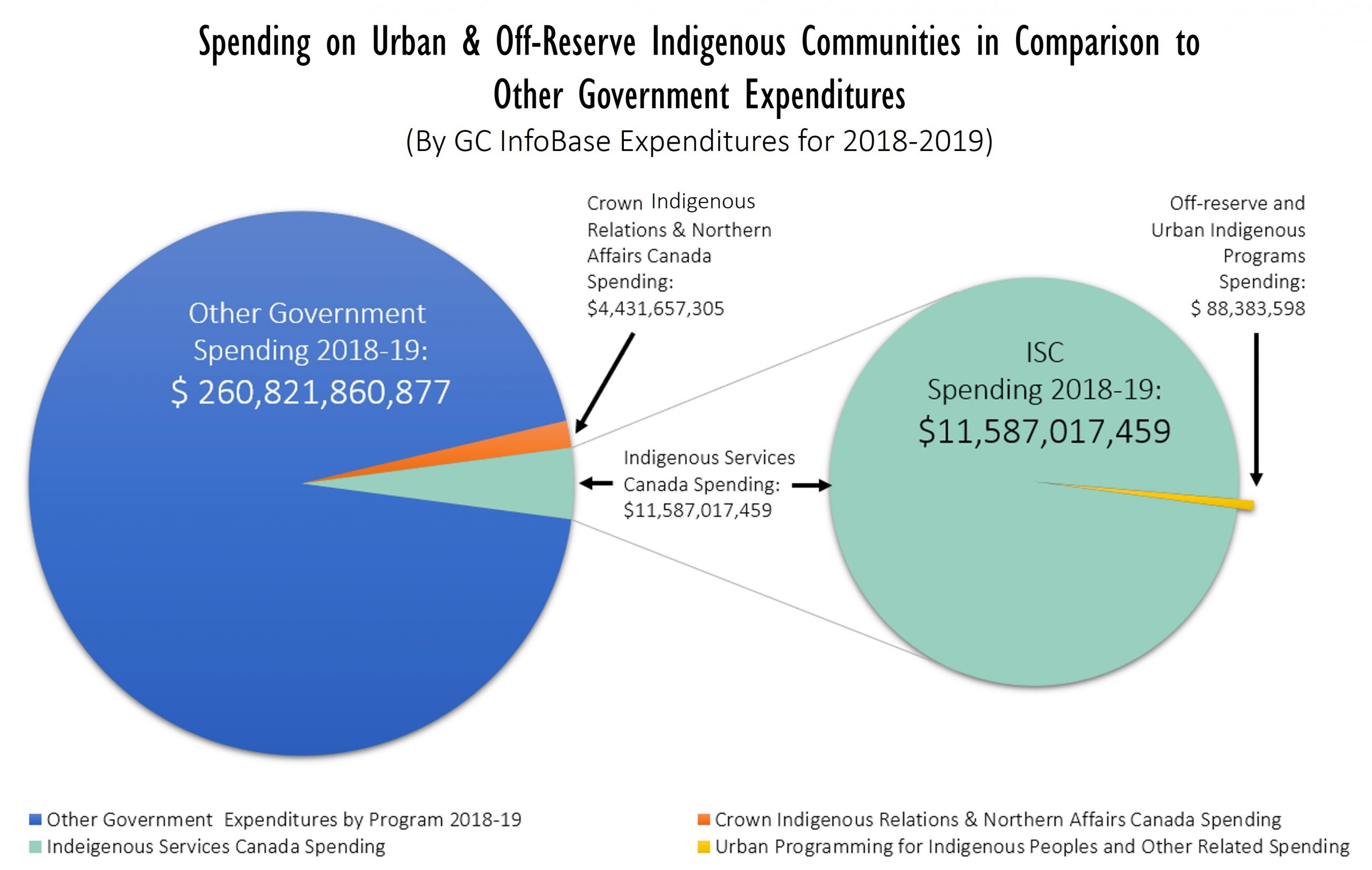 Spending on Urban and Off-Reserve Indigenous Communities in Comparison to Total Government Expenditures (By GC InfoBase Expenditures in 2018-2019). Graph consolidated by: Pauline Galoustian, 2020. [181]