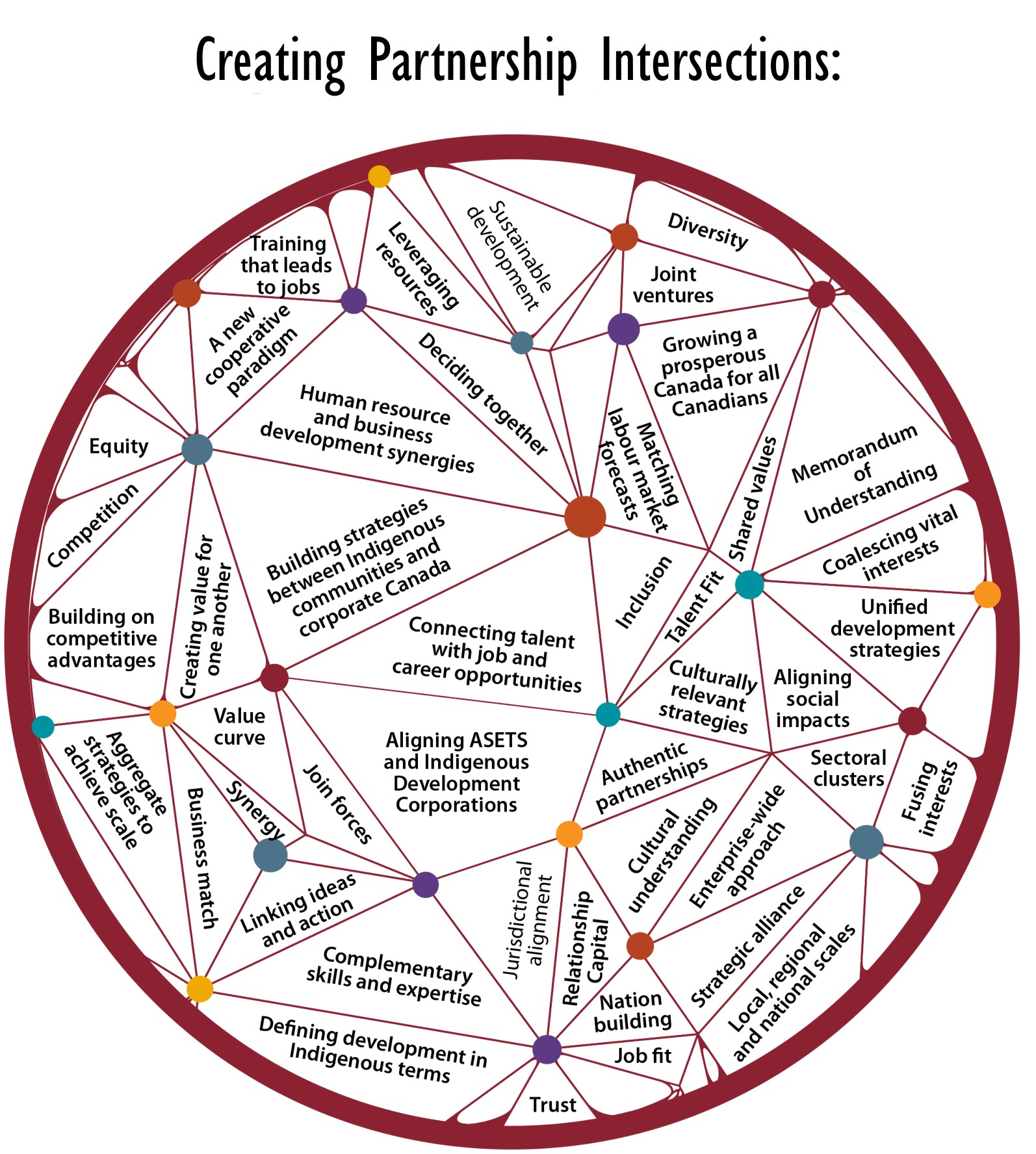"""Creating Partnership Intersections. """"Indigenous people have for many years spoken about the value of holistic approaches to development. Building full relationships between corporate Canada and Indigenous people is one way of increasing Indigenous participation in the Canadian economy."""" Graphic credits to: Indigenous Works Canada. Used with permission from Indigenous Works CEO Kelly J. Lendsay [170]"""