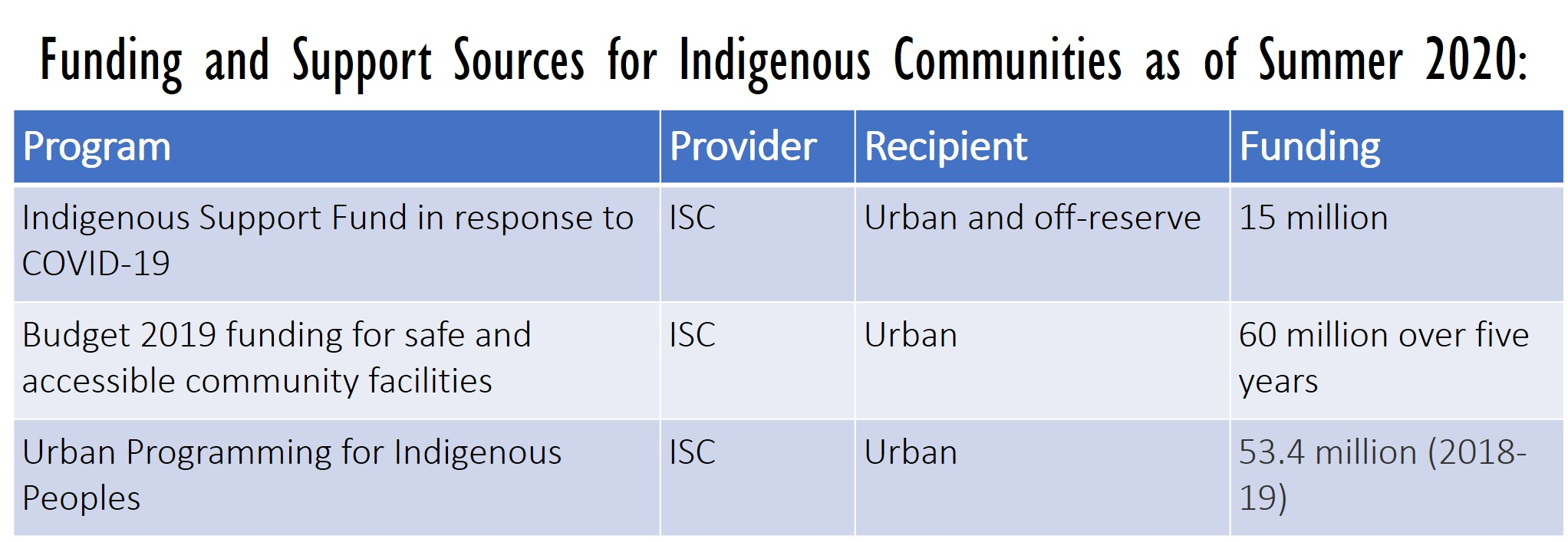 Funding and Support Sources for Indigenous Communities as of Summer 2020
