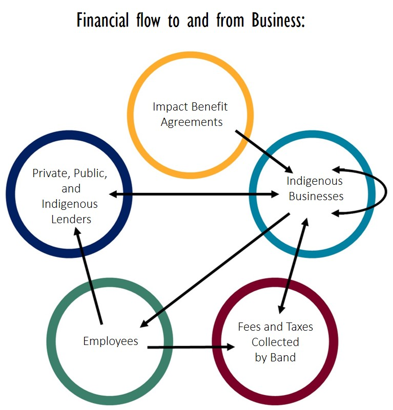 Financial Flow to and from Business. Flow built by: Anya Hageman, Graphic design by: Pauline Galoustian [168]
