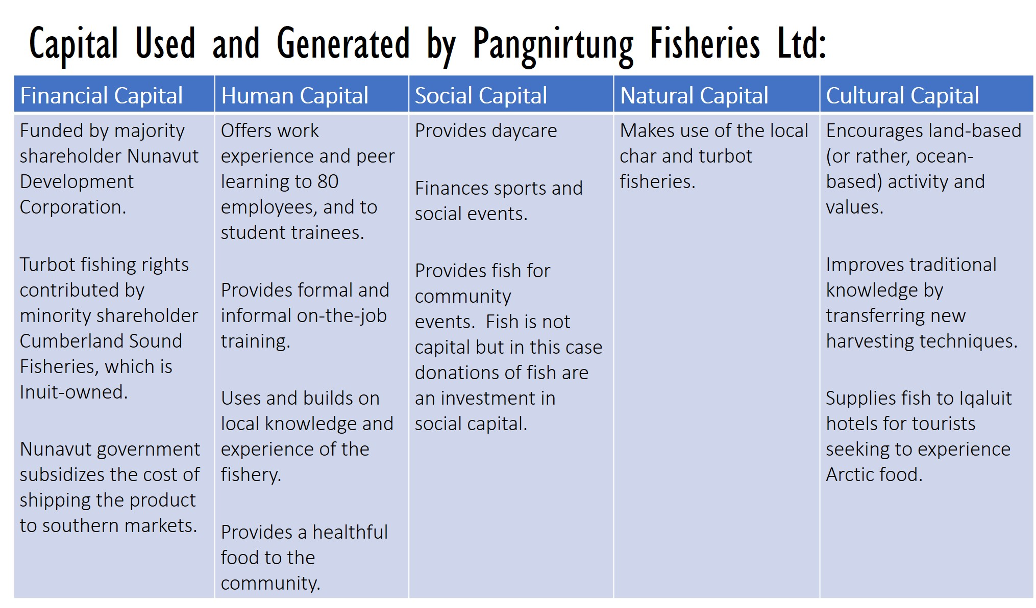 Capital Used and Generated by Pangnirtung Fisheries Ltd. Adapted from Table 5.2 in Thierry (2015) [176]