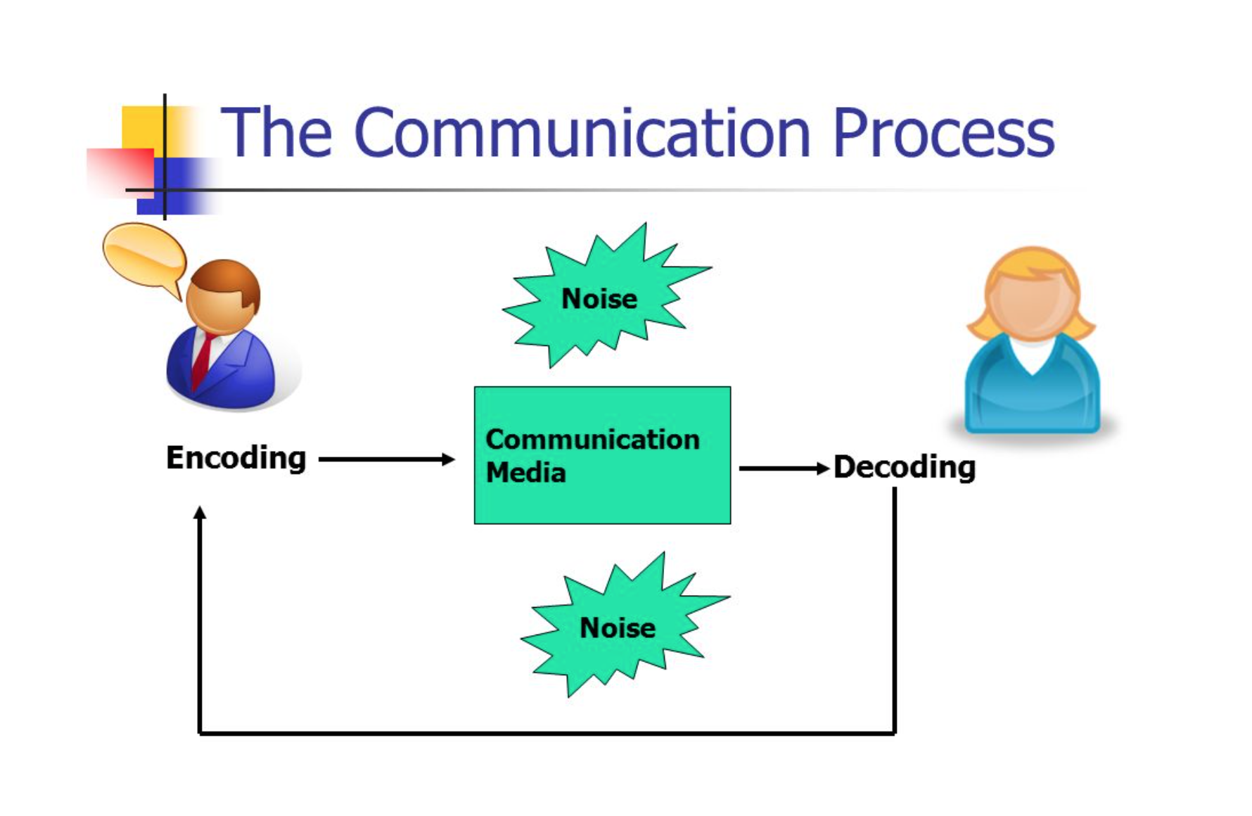 Communications Process: Encoding and Decoding