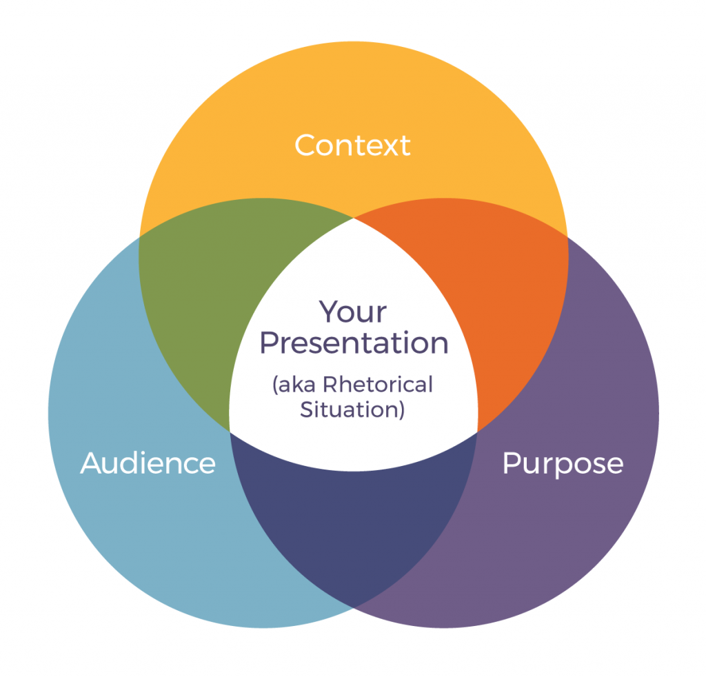 diagram with Your presentation in the centre. Outer circles contain the words context audience and purpose.