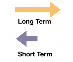 Diagram of short/long term orientation. Image description available.