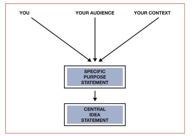 diagram demonstrating three beginning categories, you, your audience, your context leading to a specific purpose statement followed by a central idea statement.