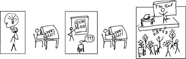 cartoon showing the outline process from idea to drawing to creating a presentation, delivering and revising