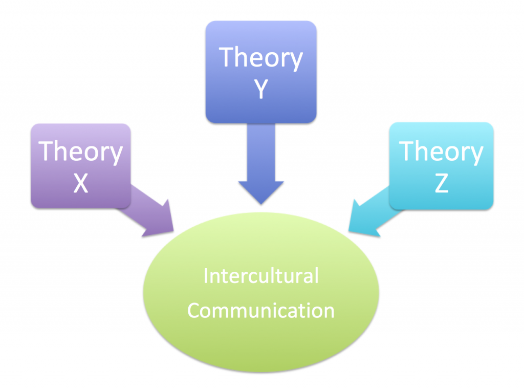 diagram showing Theory X, Y, and Z in boxes pointing to the words intercultural communication in a circle below