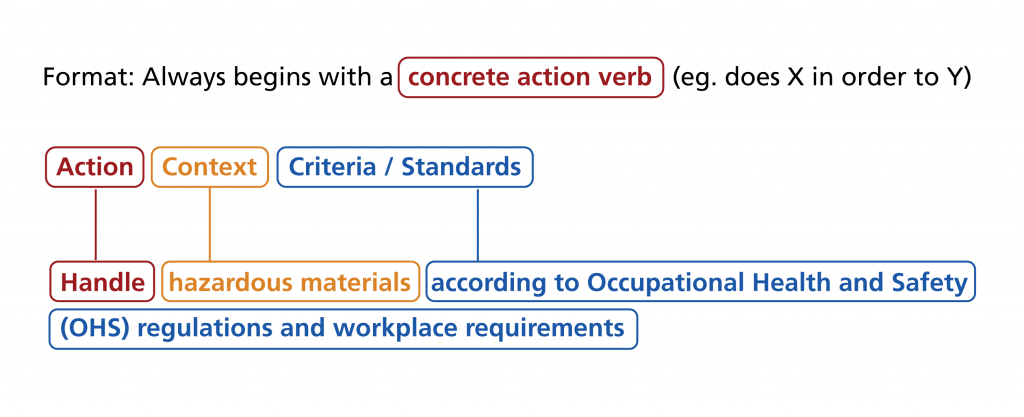 Format of a competency statement