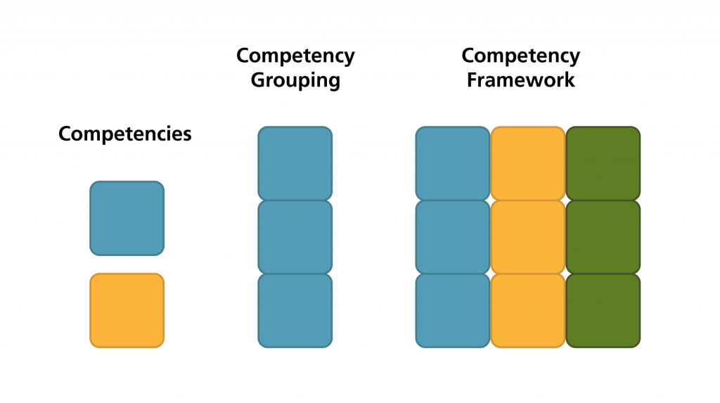 blocks illustrating single competencies, competency groupings, and a competency framework