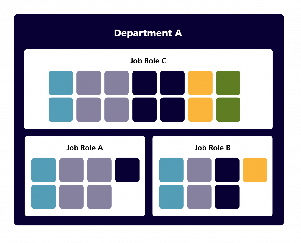 Boxes representing the competencies for three positions in one department