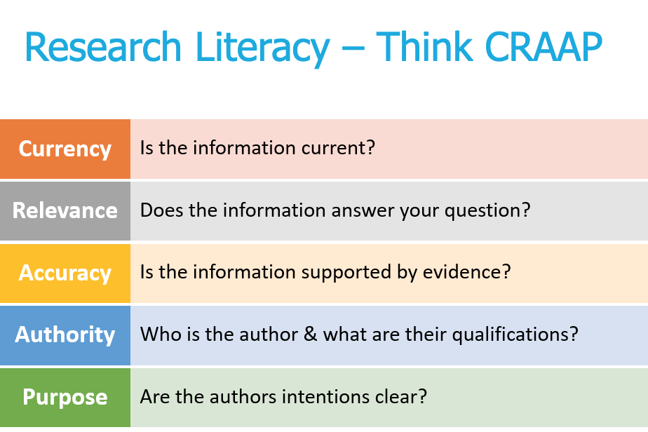 The CRAAP method for evaluating sources
