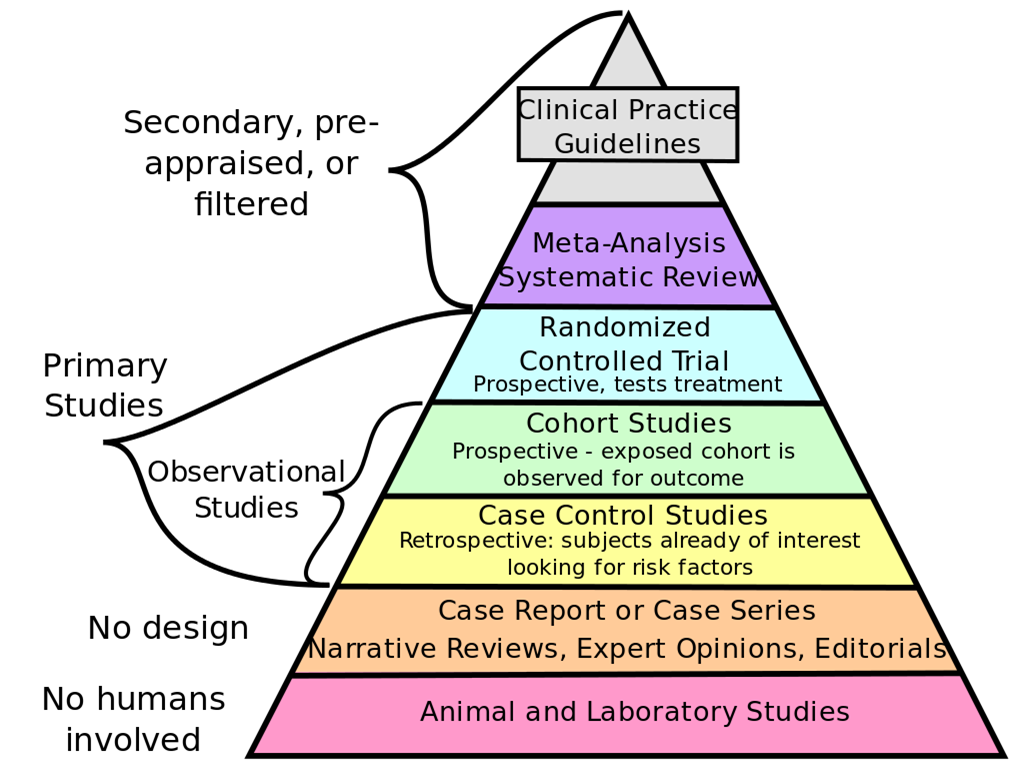 The hierarchy of research evidence