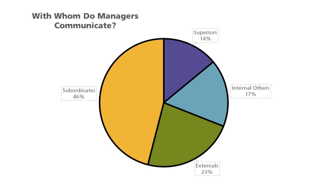 Pie chart with 4 setions: superiors at 14%; internal others at 17%; externals at 23%; subordinates at 46%