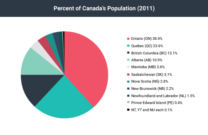 A pie graph displaying the population of Canadian by its 10 provinces and 3 territories.