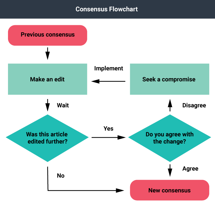 A 4 level flowchart showing the decisions to make a new consensus and the choices at each stage.