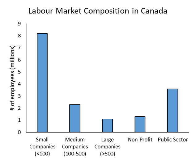This chart depicts the number of people working in various sectors of the labour market, already described in the main text.