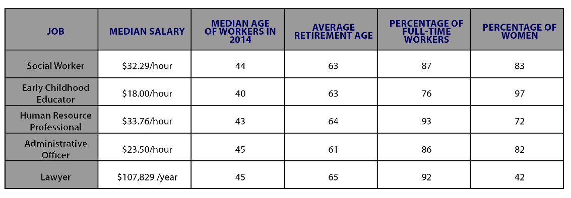 This chart describes outlook by occupation for 5 different professions in Canada. Social workers make a median salary of 32.29/hour, have a median age of 44, average retirement of 63, 87% full-time workers, and 83% women workers. Early Childhood Educators make a median salary of 18.00/hour, have a median age of 40, average retirement of 63, 76% full-time workers, and 97% women workers. Human Resource Professionals make a median salary of 33.76/hour, have a median age of 43, average retirement of 64, 86% full-time workers, and 72% women workers. Administrative Officers make a median salary of 23.50/hour, have a median age of 45, average retirement of 61, 86% full-time workers, and 82% women workers. Lawyers make a median salary of $107,829/year, have a median age of 45, average retirement of 65, 92% full-time workers, and 42% women workers.