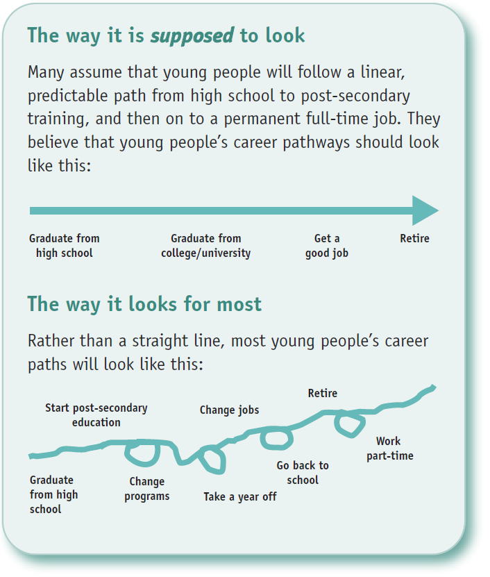 The image contrasts the way we think it is supposed to look (a straight line) with the way it looks for most people in reality (a very squiggly line). Many assume that young people will follow a linear, predictable path from high school to post-secondary training, and then on to a permanent full-time job. They believe young people's career pathways should look like a straight line. Rather than a straight line, most young people's career paths look like a squiggly line, with detours and changes along the way to change jobs, programs, take time off, go back to school, and even work after retirement.