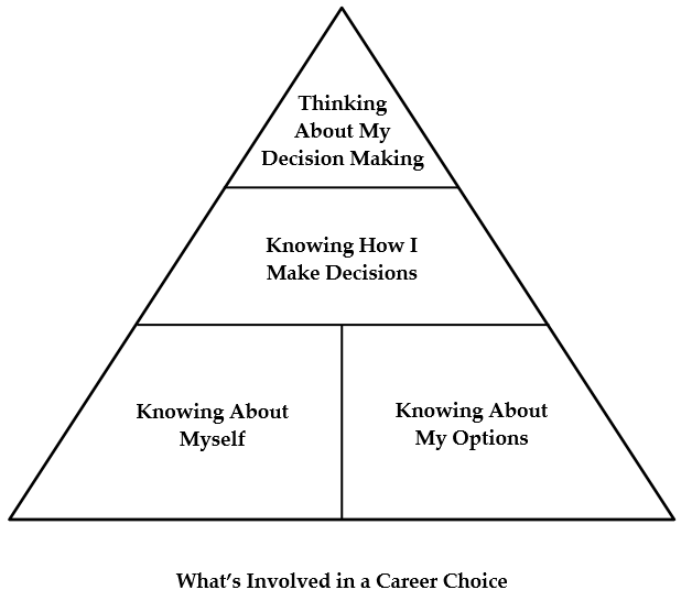 "The image called ""What's involved in a career choice"" shows a pyramid with two blocks on the bottom called ""knowing about myself"" and ""knowing about my options"", on the level above there is a block called ""knowing how I make decisions"", and finally on top a block called ""thinking about my decision making""."