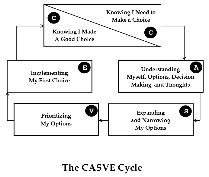 "The image depicts the CASVE cycle starting with a step one ""knowing I need to make a choice"", step two ""understanding myself, options, decision making, and thoughts"", step three ""expanding and narrowing my options"", step four ""prioritizing my options"", step five ""implementing my first choice"", and finally ""knowing I made a good choice"" which reconnects back with the first box in the cycle."