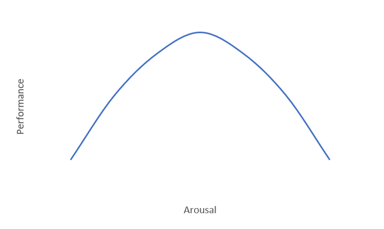 Figure 1 is a hypothetical line graph with arousal on the x-axis, and performance on the y-axis. The line depicts an inverted-U shaped relationship between the two variables where as arousal increases, so does performance but only until arousal reaches a moderate level (mid-point). Following this mid-point, as arousal increases, performance begins to decrease.