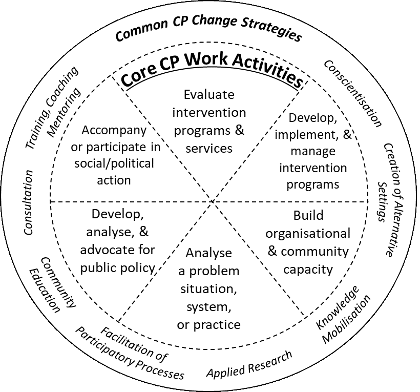 This image overviews common Community Psychology Change Strategies. This is diagrammed as a circle with an outer edge that overviews common change strategies, and inner labels reflecting core community psychology work activities. Along the outer edge of the wheel are the labels reflecting common Community Psychology change strategies which include Conscientisation, Creation of Alternative Settings, Knowledge Mobilisation, Applied Research, Facilitation of Particpatory Processes, Community Education, Consultation, and Training, Coaching, and Mentoring. On the inner part of the circle are Core Community Psychology Work Activities. These include Develop, implement, and manage intervention programs; Build organisational and community practice; analyse a problem, situation, system, or practice; develop, analyse, and advocate for public policy; Accompany or participate in social/political action; and Evaluate intervention programs and services.