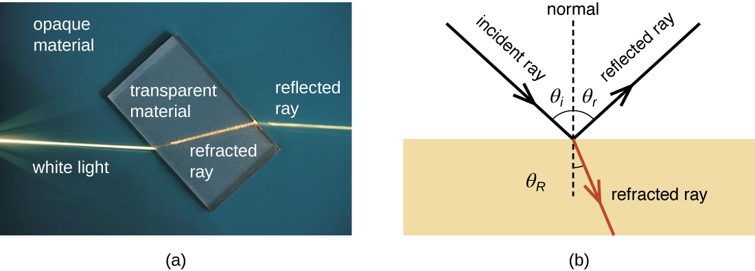 (a) Figure depicting the phenomenon of refraction, which occurs when light passes from one medium, such as air, to another, such as glass, changing the direction of the light rays. (b) Figure comparing refraction of light rays with reflection of light.