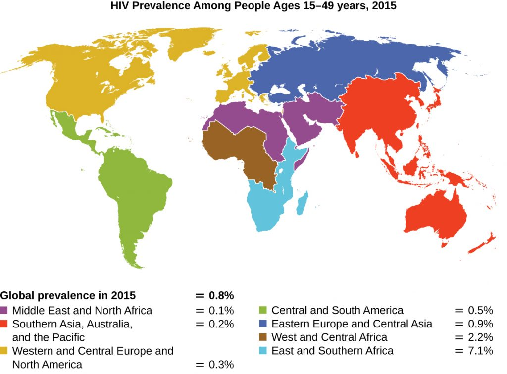 Map of global prevalence of HIV in 2015. Global rate is 0.8%. Middle East and North Africa = 0.1%. Asia and the Pacific = 0.2%. Western and Central Europe and North America = 0.3%. Latin America and the Caribbean = 0.5%. Eastern Europe and Central Asia = 0.9%. West and Central Africa = 2.2%. East and Southern Africa = 7.1%