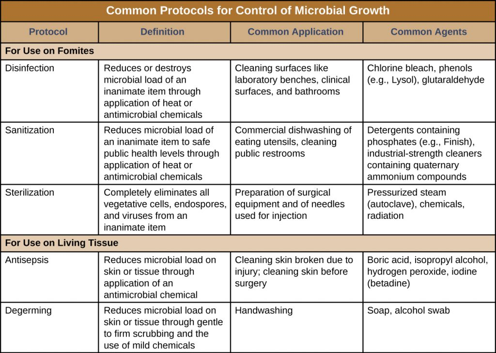 Table listing common protocols for control of microbial growth. The table is divided by protocols used for fomites and those used on living tissue.