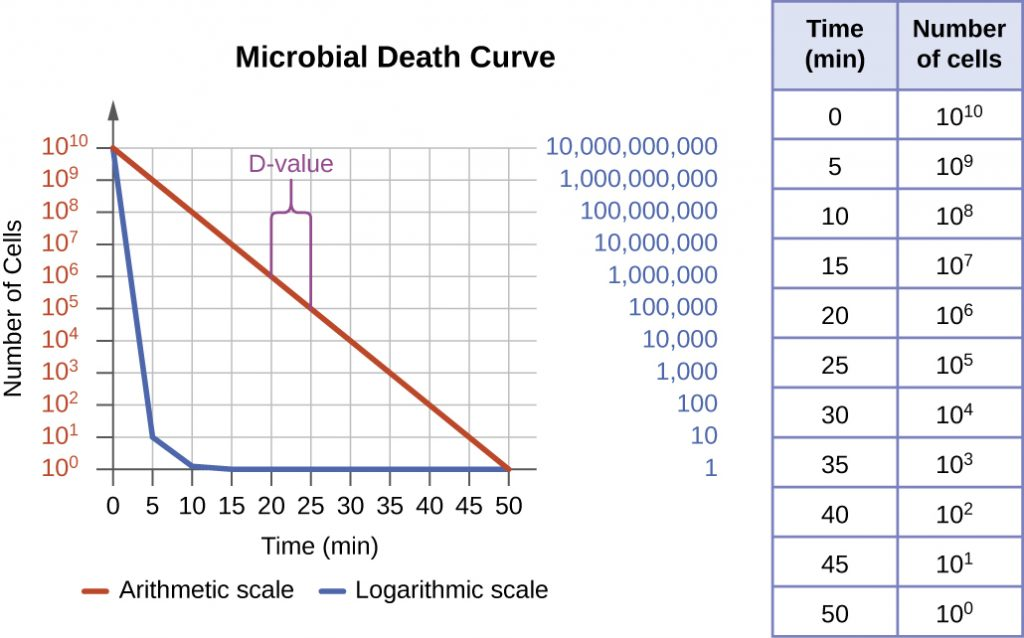 A table showing the logarithmic decrease in number as microbial cells die.