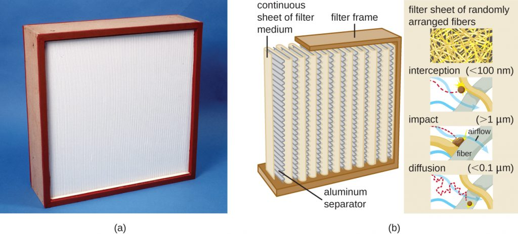 Photograph of a Hepa filter and a diagram showing how it works