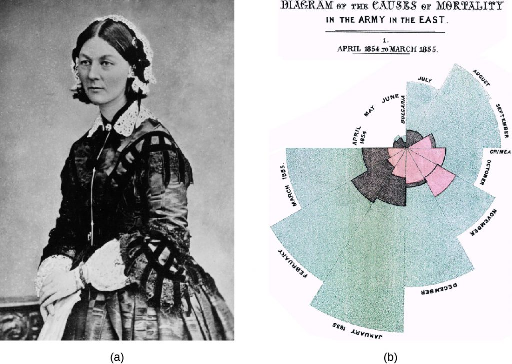 a) Photo of Florence Nightingale. B) A diagram with a wedge for each moth three different colours show different causes of death.