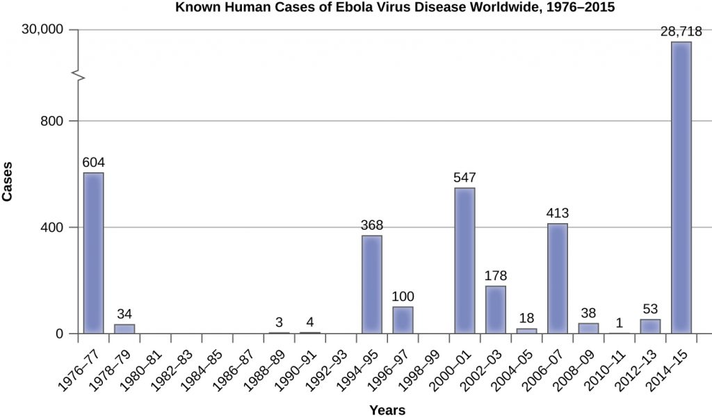 Graph of Known human cases of Ebola virus diseases worldwide from 1976 – 2015.