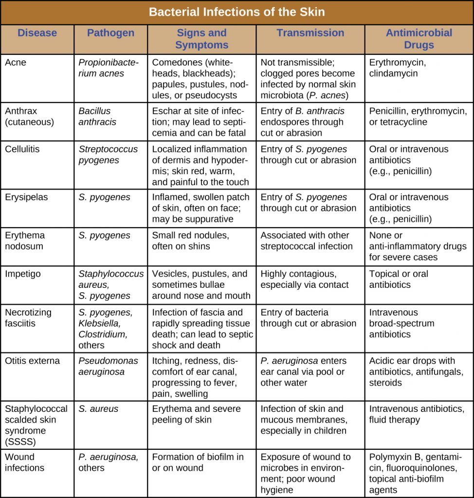 Table summarizing bacterial infections of the skin, signs and symptoms, mode of transmission, treatment and causative agent