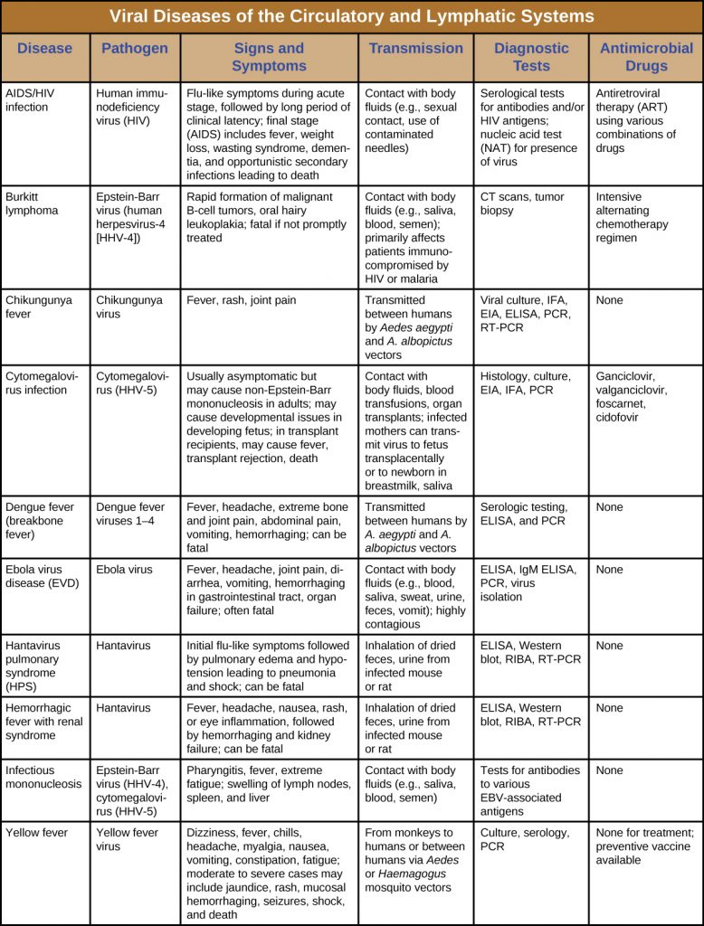 Table summarizing viral diseases of circulatory and lymphatic systems, including signs and symptoms, modes of transmission, diagnostic tests and treatment
