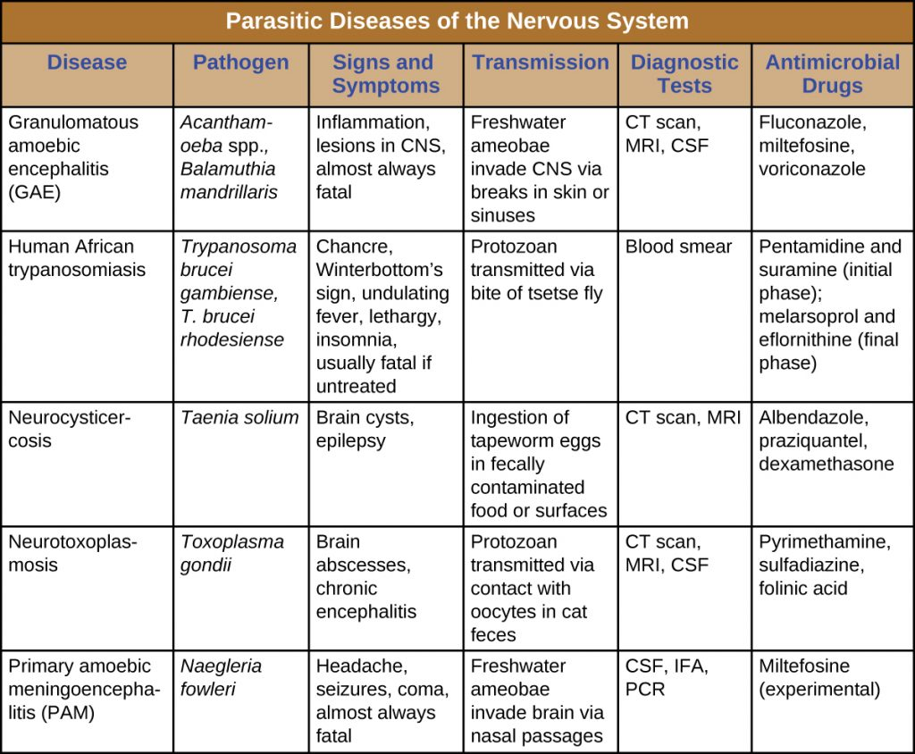 Table summarizing the parasitic diseases of the nervous system