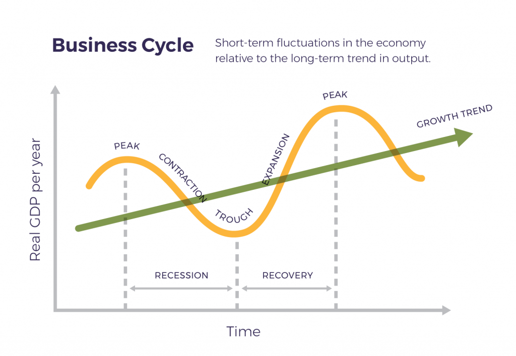 The business cycle, also known as the economic cycle or trade cycle, is the downward and upward movement of gross domestic product (GDP) around its long-term growth trend.[1] The length of a business cycle is the period of time containing a single boom and contraction in sequence. These fluctuations typically involve shifts over time between periods of relatively rapid economic growth (expansions or booms), and periods of relative stagnation or decline (contractions or recessions). Business cycles are usually measured by considering the growth rate of real gross domestic product. Despite the often-applied term cycles, these fluctuations in economic activity do not exhibit uniform or predictable periodicity.