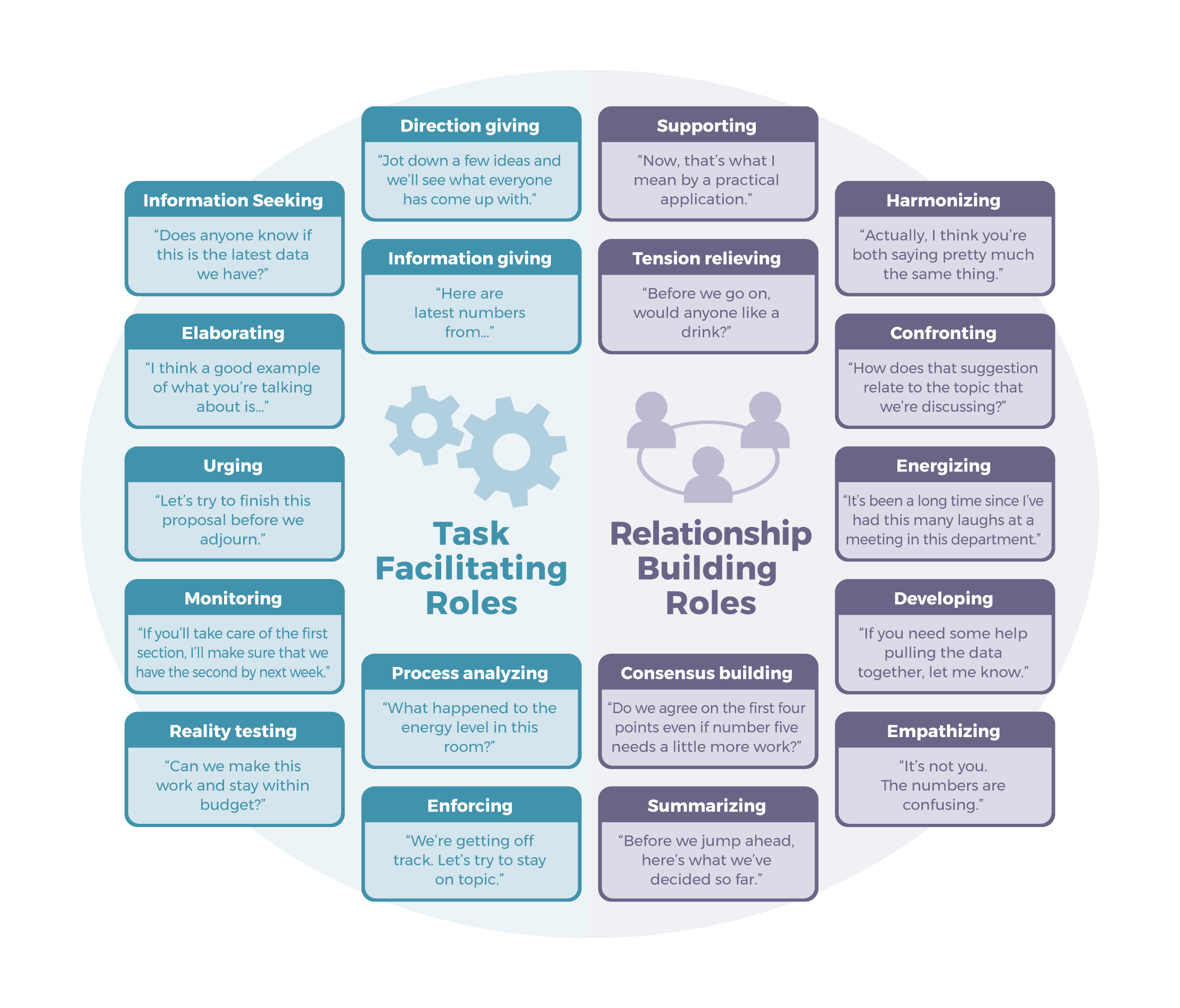 Chart providing examples of task-facilitating role, relationship-building roles, and their examples