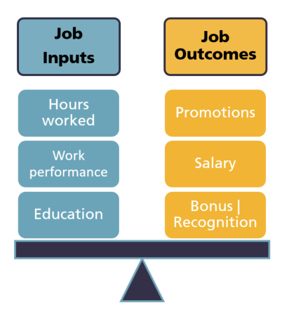 Scale graphic with two equally balanced sides. One side of the scale contains Job Inputs such as hours worked, education and work performance. The other side of the scale contains Job Outcomes such as promotions, bonus recognition and salary. The scale represents the balance needed between inputs and outcomes.