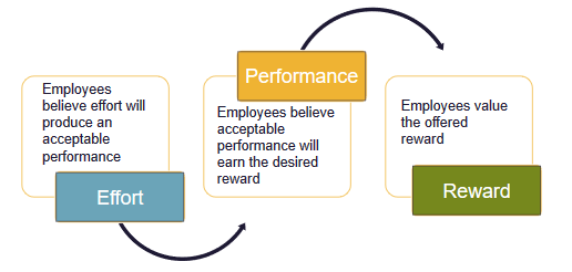 Complex graphic with three text boxes, each with a distinct subject regarding employee expectations in three categories: Effort, Performance and Reward. Employees believe that effort will produce an acceptable performance. Employees believe that acceptable performance will earn them the desired reward. Employees value the offered reward.