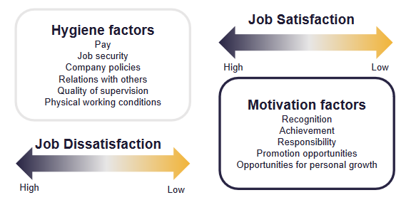 Complex graphic with two text boxes, one which lists Hygiene factors and one which lists Motivation factors. Hygiene factors include: pay, job security, company policies, relations with others, quality of supervision, physical working conditions. Motivation factors include: recognition, achievement, responsibility, promotion opportunities, opportunities for personal growth. Job satisfaction arrows from High to Low indicate how poor hygiene factors will increase job dissatisfaction, while good motivators will increase satisfaction.