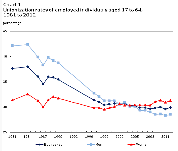 Graph with 3 trajectories - one for men, one for women, and one for both sexes showing the overall decrease in unionized individuals aged 17-64 from 1984-2012. Women's union representation has remained relatively consistent with men's and both sexes's dropping.