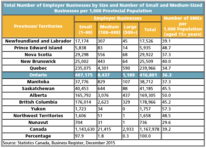Charts detailing the number of businesses in each province and territory further categorized by size of businesses based on number of employees. Ontario has 407 174 small businesses, 8 437 medium sized businesses, 1 189 alrge sized businesses for a total of 416 801. For every 1000 inhabitants over the age of 15, Ontario has 36.3 SMEs or small-medium sized enterprises.