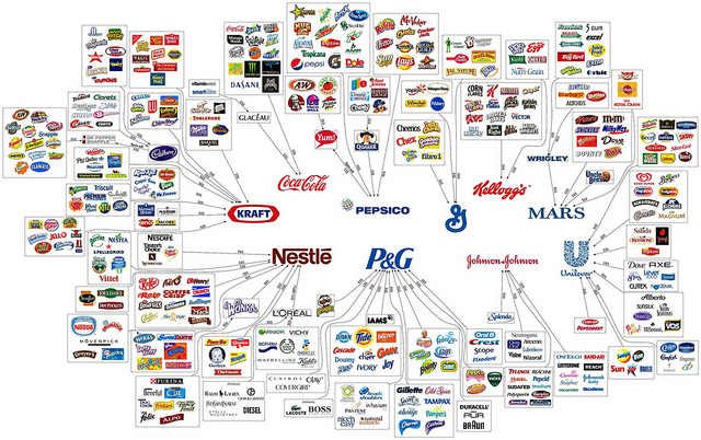 Complicated graphic with mega-corporations Kraft, Coca Cola, Nestle, PepsiCO, Proctor and Gamble, General Mills, Kellogs, Johnson and Johnson, Mars and Unilever at the centre. Branching out from those are the hundreds of products these companies own, market or distribute.
