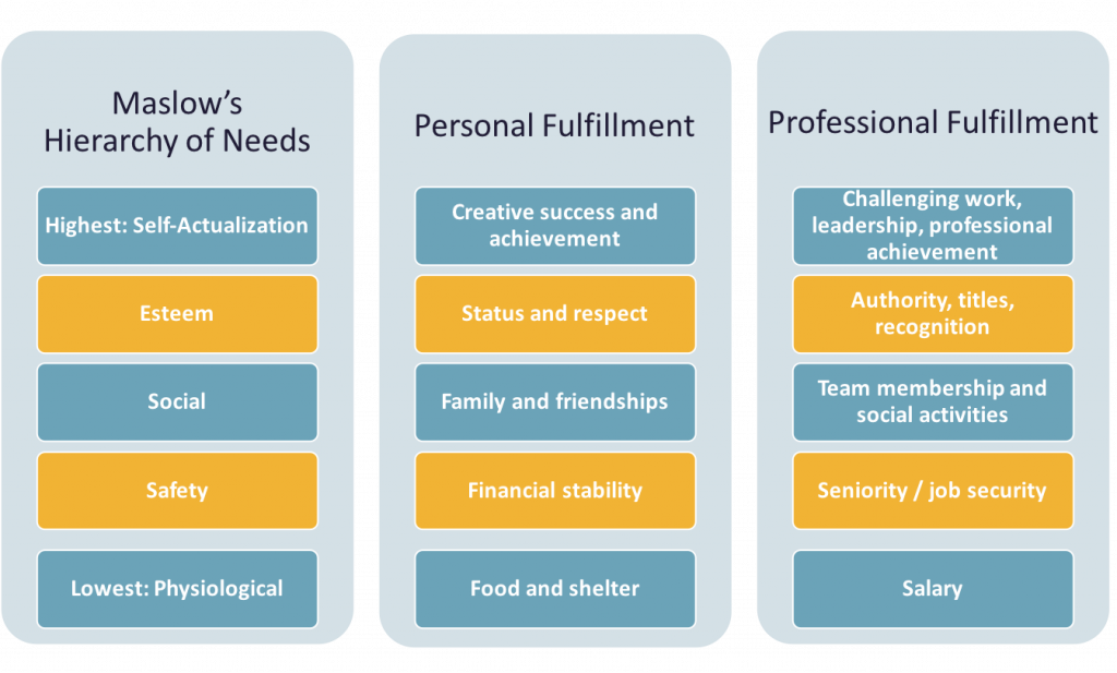 Chart outlining Maslow's Hierarchy of Needs and how each level relates to personal and professional fulfillment. Lowest: Physiological - Food and shelter - salary; Safety: Financial stability - Seniority/job security; Social: Family and friendships - Team membership and social activities; Esteem: Status and respect - Authority, titles, recognition; Highest: Self-Actualization: Creative success and achievement; Challenging work, leadership, professional achievement.