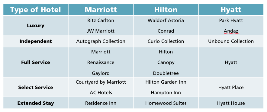 Each of three major chains, Marriott, Hilton, and Hyatt have different types of hotels to meet the needs of their different customers. From luxury, independent, full service, select service, and extended stary. The table shows hotel across the top (rows) and types down the side (columns) in the 3 by 5 celled chart.