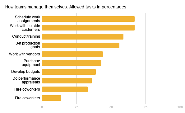 Horizontal bar graph showing tasks and what percentage of teams are allowed to do that task