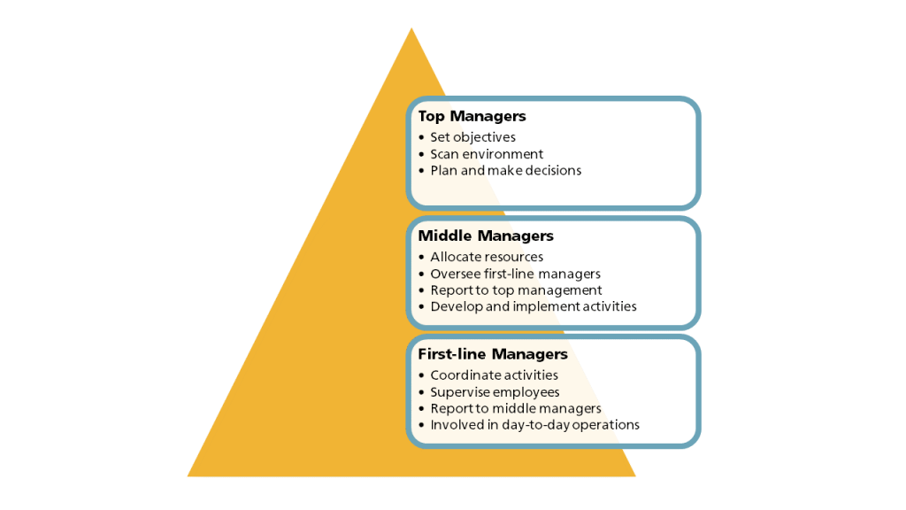 Pyramid with first line managers on the bottom; middle managers in the middle; and top managers on top. Duties are explained in the pyramid and the following paragraph.