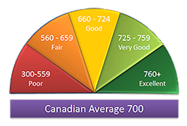 Half circle with 5 equal pieces showing the different credit ranges: poor=300-559; fair=560-659; good 660-724; very good 725-759; excellent 760+