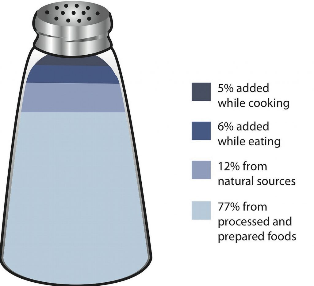 Percentages of sodium intake from various sources